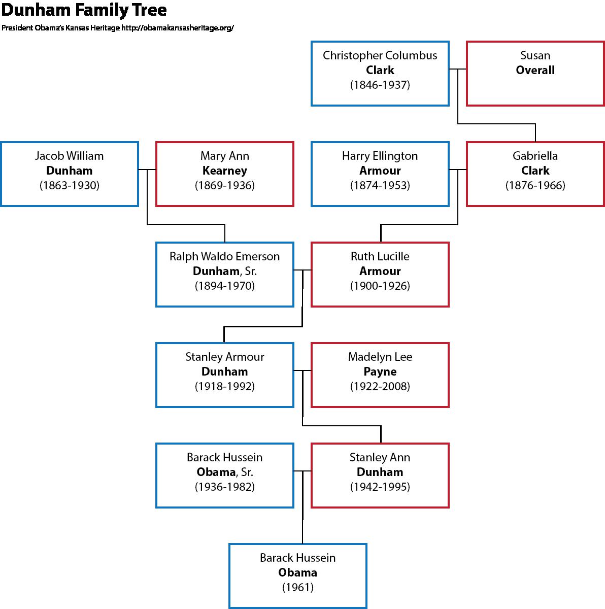 Dunham Family Tree