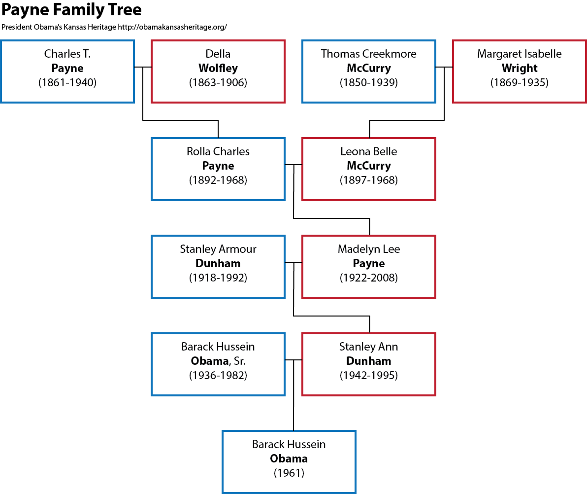 Payne Family Tree